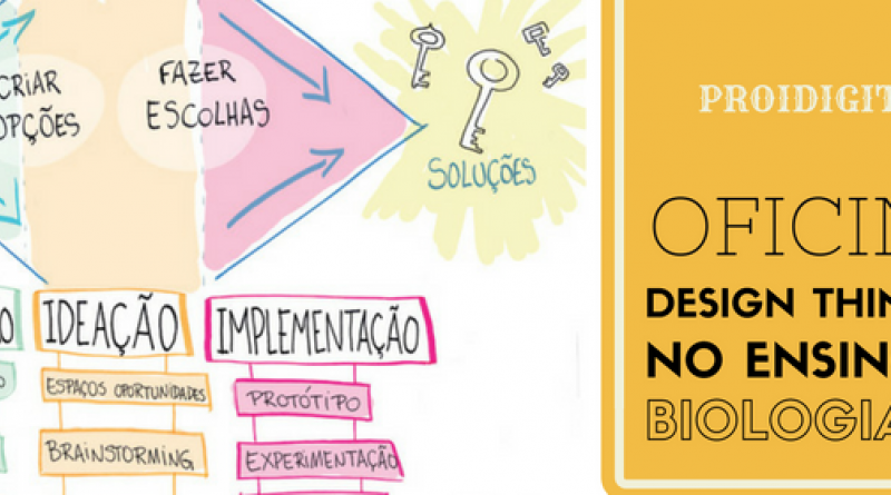 Design Thinking no Ensino de Biologia
